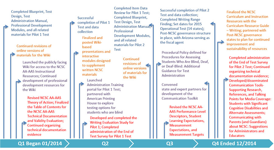 NCSC Timeline for Deliverables 2014 See text below